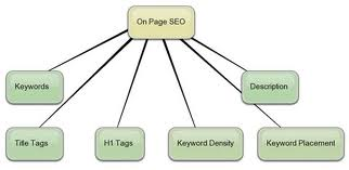 ravibhushanseo-0npage-off page-optimization